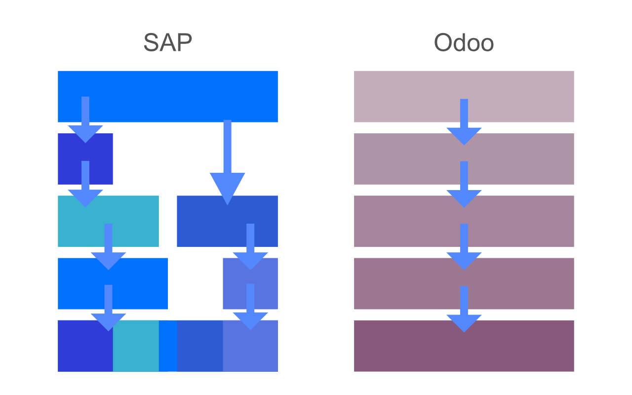 Sap vs odoo Upgradestruktur